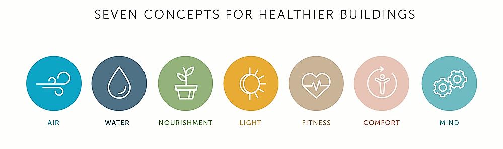Certificazioni Well: il benessere delle persone al primo posto